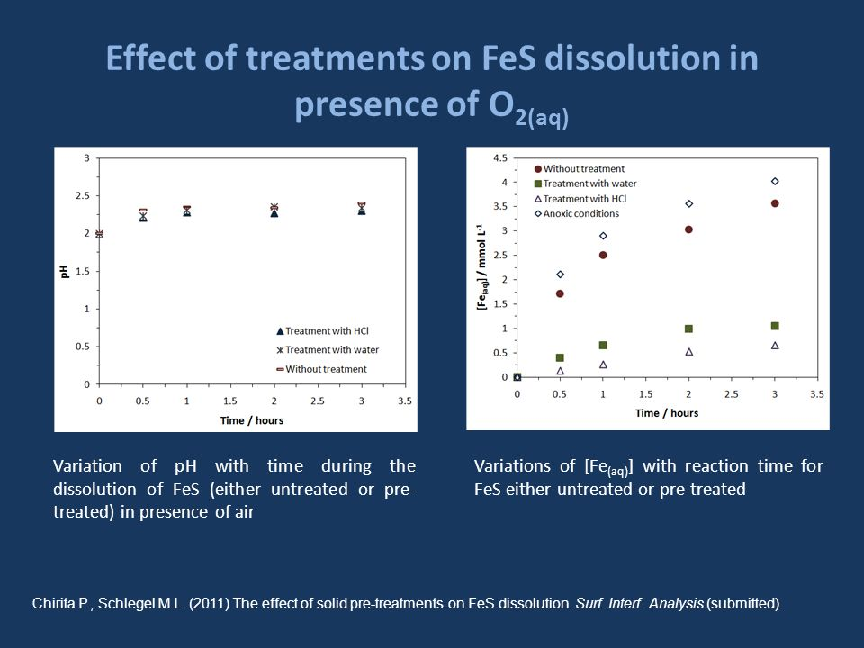 Effect of treatments on FeS dissolution in presence of O 2(aq) Variation of pH with time during the dissolution of FeS (either untreated or pre- treated) in presence of air Variations of [Fe (aq) ] with reaction time for FeS either untreated or pre-treated Chirita P., Schlegel M.L.