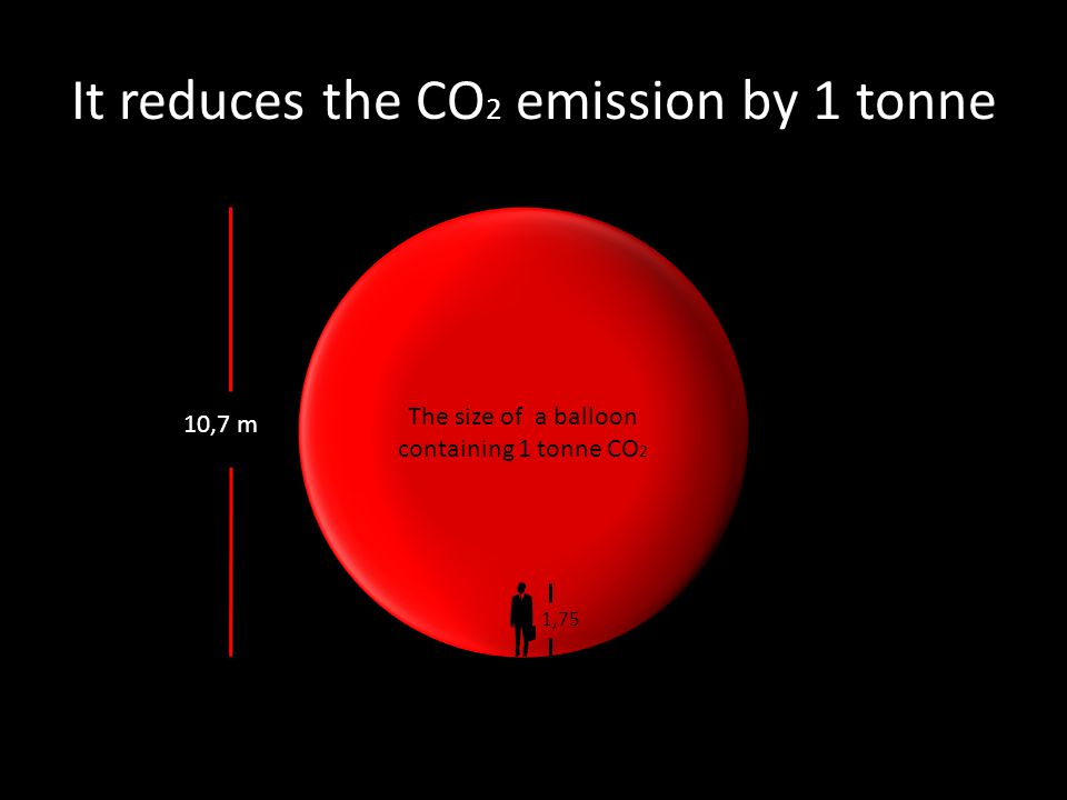 It reduces the CO 2 emission by 1 tonne The size of a balloon containing 1 tonne CO 2 10,7 m 1,75