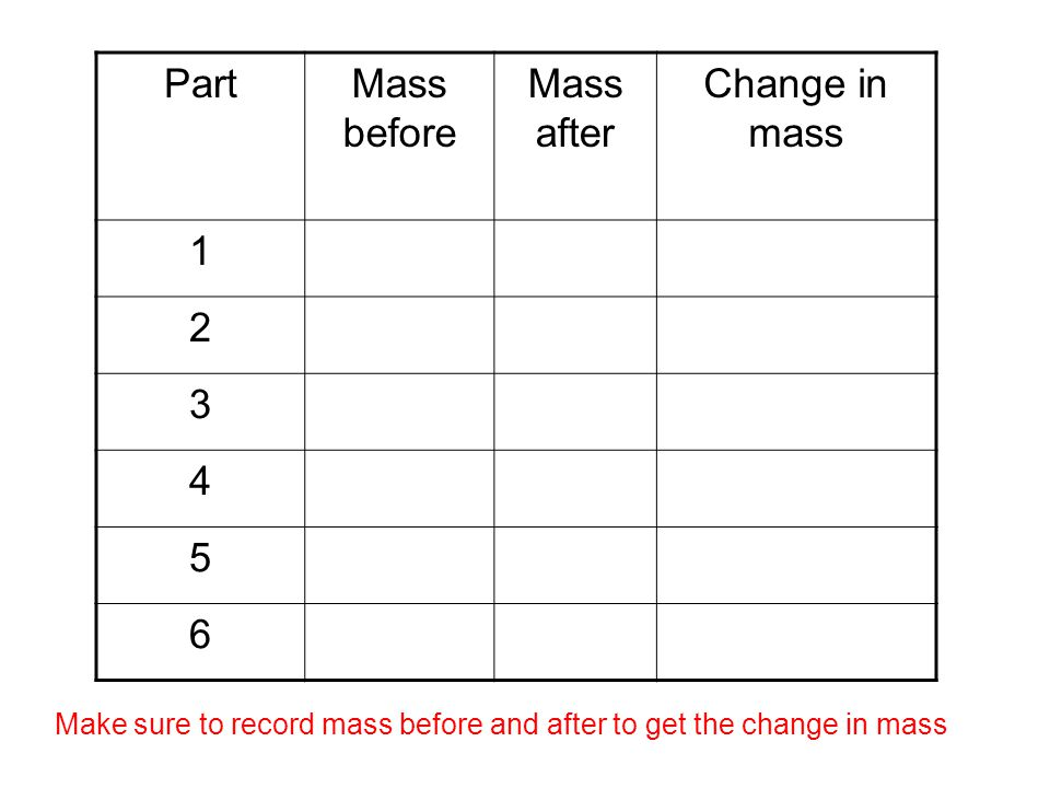PartMass before Mass after Change in mass 1 2 3 4 5 6 Make sure to record mass before and after to get the change in mass