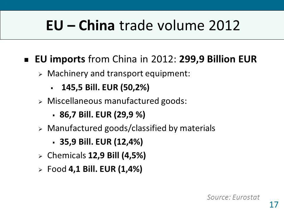 Forum 2013 EU imports from China in 2012: 299,9 Billion EUR Machinery and transport equipment: 145,5 Bill. EUR (50,2%) Miscellaneous manufactured good