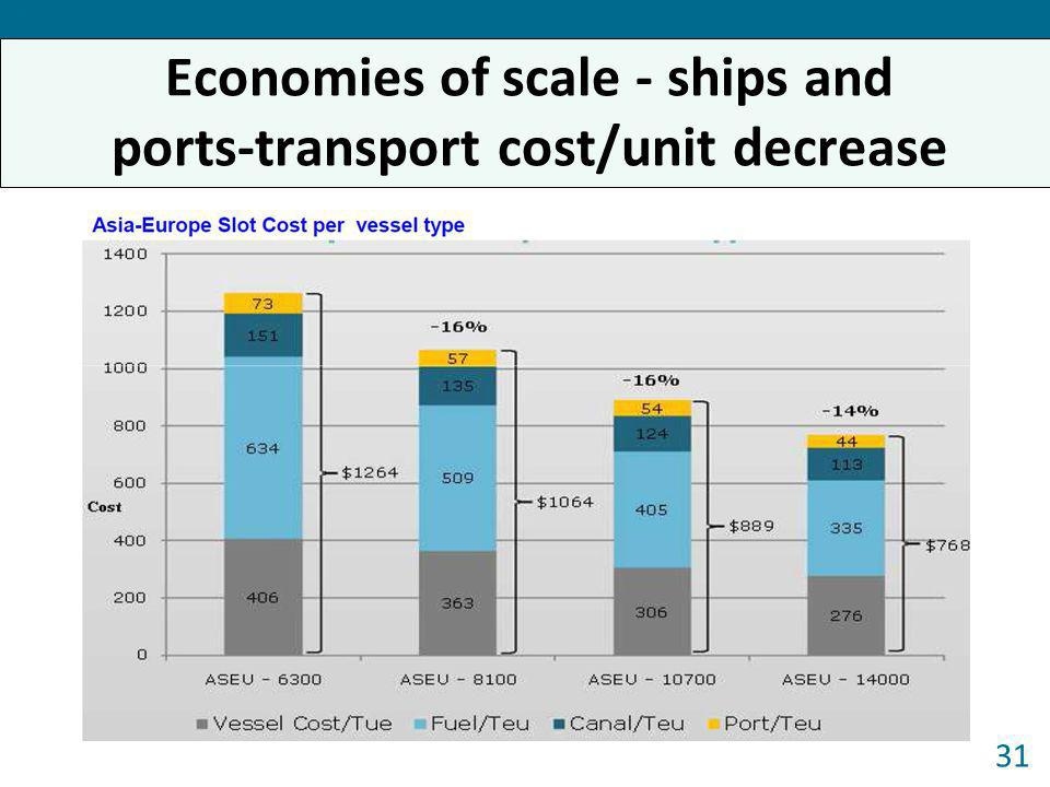 Economies of scale - ships and ports-transport cost/unit decrease 31 Forum 2013