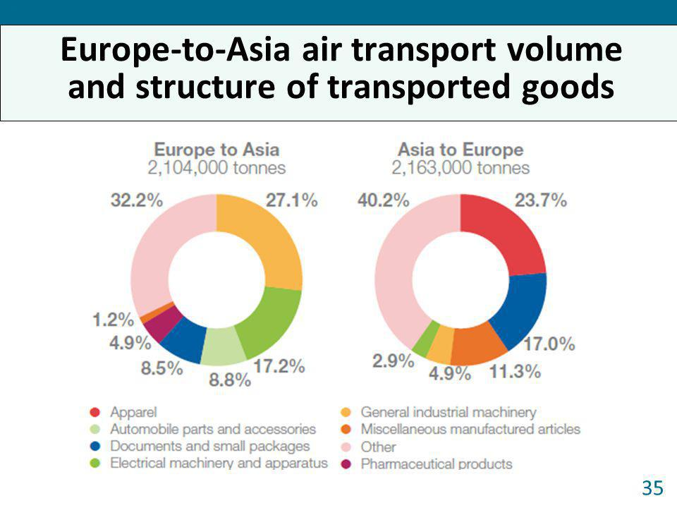 Europe-to-Asia air transport volume and structure of transported goods 35 Forum 2013