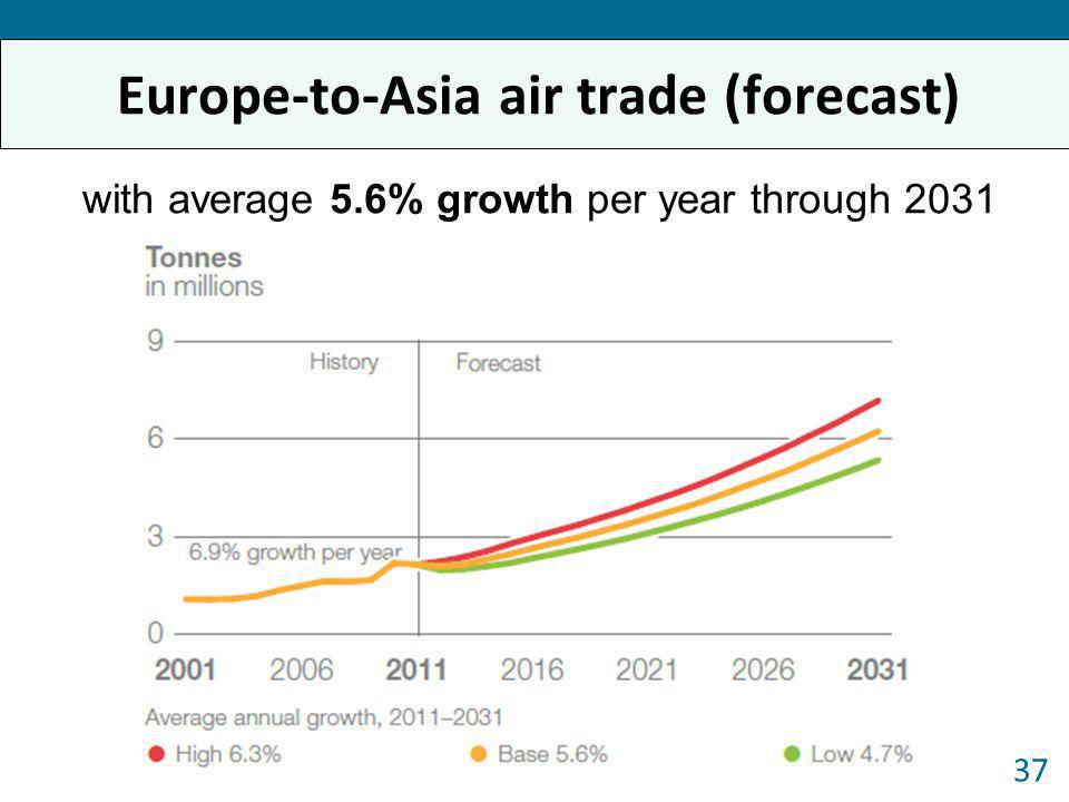 Europe-to-Asia air trade (forecast) 37 Forum 2013 with average 5.6% growth per year through 2031