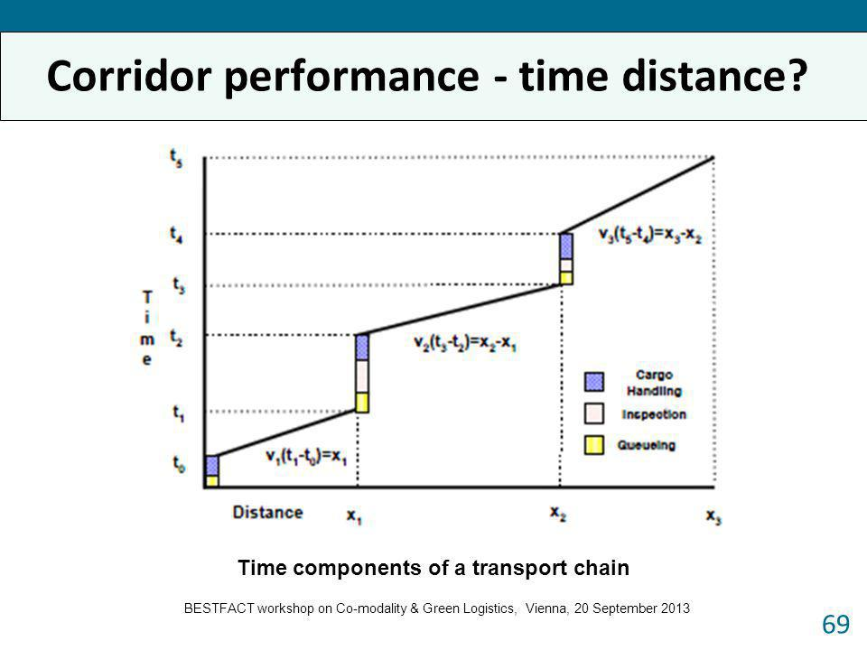Corridor performance - time distance? 69 Time components of a transport chain BESTFACT workshop on Co-modality & Green Logistics, Vienna, 20 September