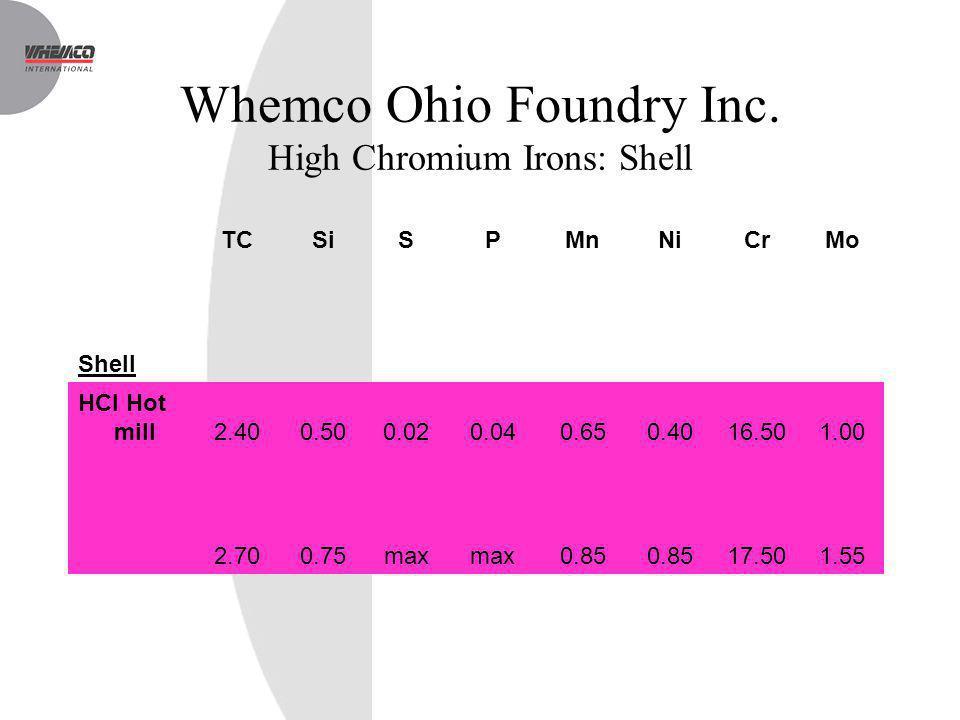 Whemco Ohio Foundry Inc. High Chromium Irons: Shell TCSiSPMnNiCrMo Shell HCI Hot mill2.400.500.020.040.650.4016.501.00 2.700.75max 0.85 17.501.55