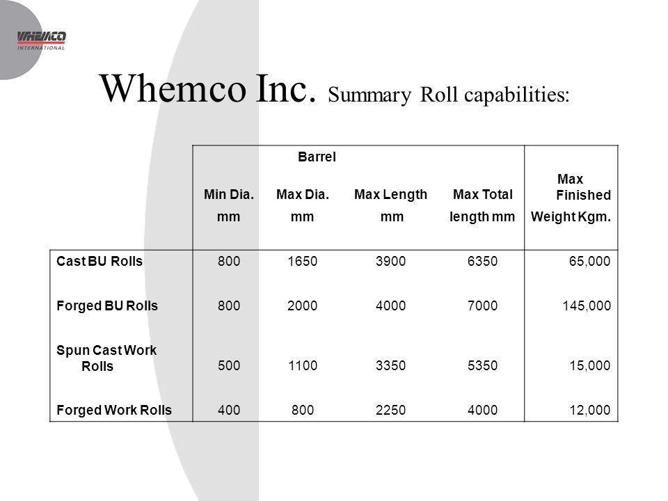 Whemco Inc. Summary Roll capabilities: Barrel Min Dia.Max Dia.Max LengthMax Total Max Finished mm length mmWeight Kgm. Cast BU Rolls80016503900635065,