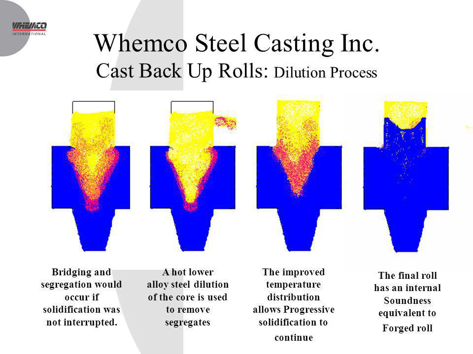 Whemco Steel Casting Inc. Cast Back Up Rolls: Dilution Process Bridging and segregation would occur if solidification was not interrupted. A hot lower