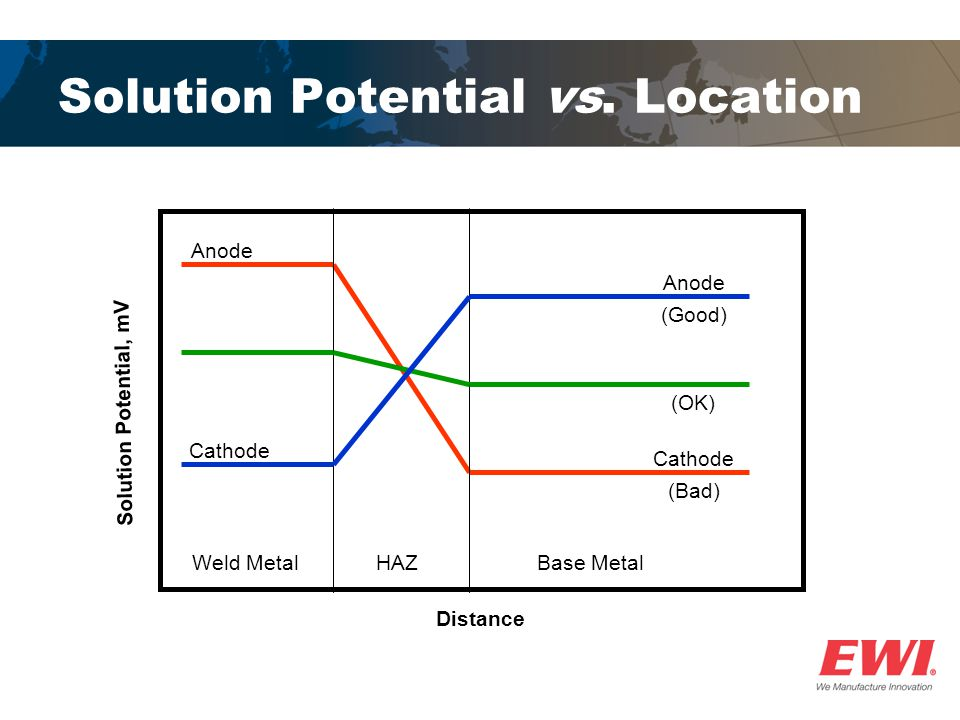 Solution Potential vs. Location Solution Potential, mV Anode Cathode Weld MetalHAZBase Metal (Good) (OK) (Bad) Distance
