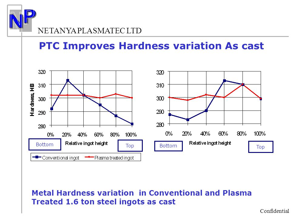NETANYA PLASMATEC LTD Confidential Bottom Top Metal Hardness variation in Conventional and Plasma Treated 1.6 ton steel ingots as cast PTC Improves Ha