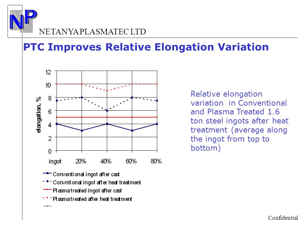 NETANYA PLASMATEC LTD Confidential Relative elongation variation in Conventional and Plasma Treated 1.6 ton steel ingots after heat treatment (average