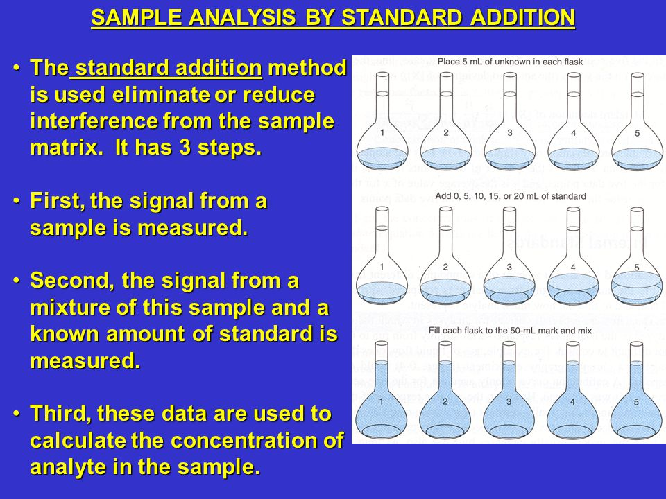 The standard addition method is used eliminate or reduce interference from the sample matrix.