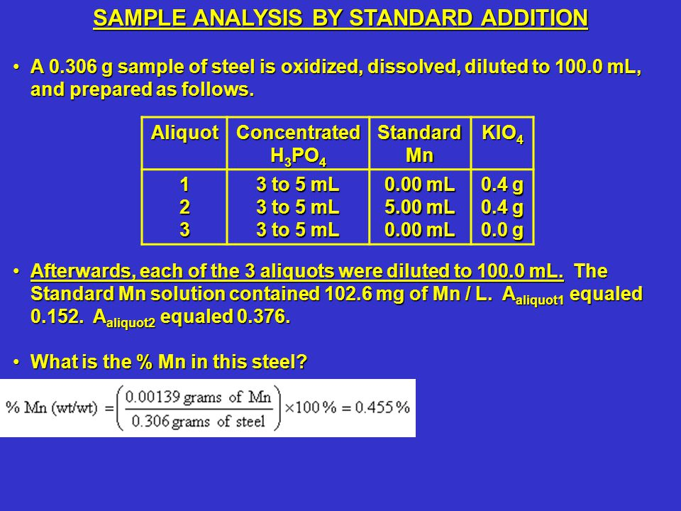A 0.306 g sample of steel is oxidized, dissolved, diluted to 100.0 mL, and prepared as follows.A 0.306 g sample of steel is oxidized, dissolved, diluted to 100.0 mL, and prepared as follows.
