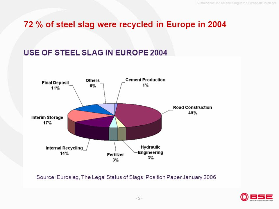 Sustainable Use of Steel Slag in the European Union.ppt - 5 - 72 % of steel slag were recycled in Europe in 2004 USE OF STEEL SLAG IN EUROPE 2004 Sour