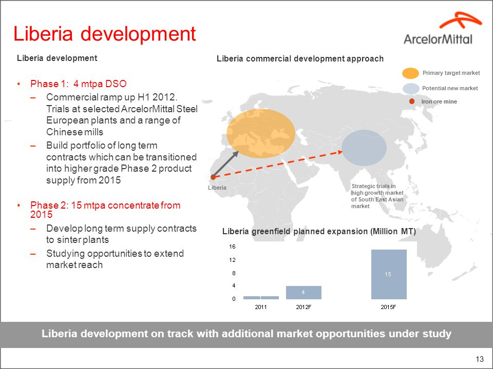 Liberia development 13 Liberia development on track with additional market opportunities under study Liberia Strategic trials in high growth market of
