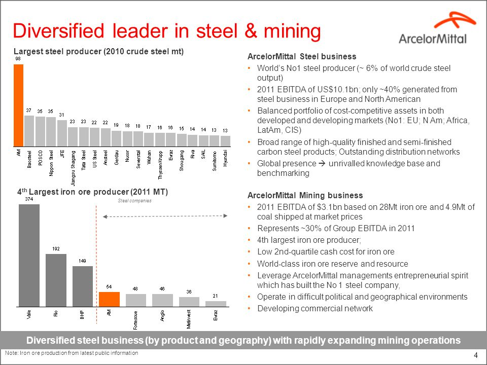 4 Diversified leader in steel & mining 4 th Largest iron ore producer (2011 MT) Largest steel producer (2010 crude steel mt) Steel companies Diversified steel business (by product and geography) with rapidly expanding mining operations ArcelorMittal Steel business Worlds No1 steel producer (~ 6% of world crude steel output) 2011 EBITDA of US$10.1bn; only ~40% generated from steel business in Europe and North American Balanced portfolio of cost-competitive assets in both developed and developing markets (No1: EU; N Am; Africa, LatAm, CIS) Broad range of high-quality finished and semi-finished carbon steel products; Outstanding distribution networks Global presence unrivalled knowledge base and benchmarking ArcelorMittal Mining business 2011 EBITDA of $3.1bn based on 28Mt iron ore and 4.9Mt of coal shipped at market prices Represents ~30% of Group EBITDA in 2011 4th largest iron ore producer; Low 2nd-quartile cash cost for iron ore World-class iron ore reserve and resource Leverage ArcelorMittal managements entrepreneurial spirit which has built the No 1 steel company, Operate in difficult political and geographical environments Developing commercial network Note: Iron ore production from latest public information