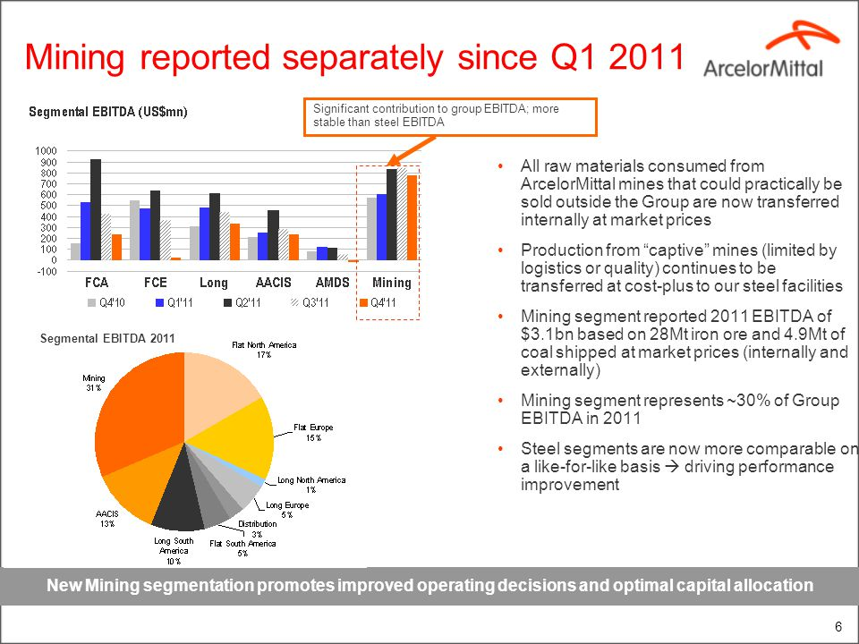 Mining reported separately since Q1 2011 All raw materials consumed from ArcelorMittal mines that could practically be sold outside the Group are now transferred internally at market prices Production from captive mines (limited by logistics or quality) continues to be transferred at cost-plus to our steel facilities Mining segment reported 2011 EBITDA of $3.1bn based on 28Mt iron ore and 4.9Mt of coal shipped at market prices (internally and externally) Mining segment represents ~30% of Group EBITDA in 2011 Steel segments are now more comparable on a like-for-like basis driving performance improvement New Mining segmentation promotes improved operating decisions and optimal capital allocation 6 Segmental EBITDA 2011 Significant contribution to group EBITDA; more stable than steel EBITDA