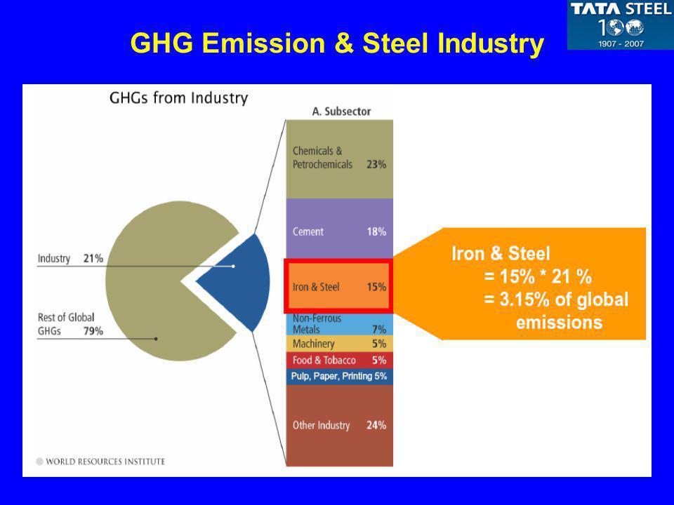 GHG Emission & Steel Industry