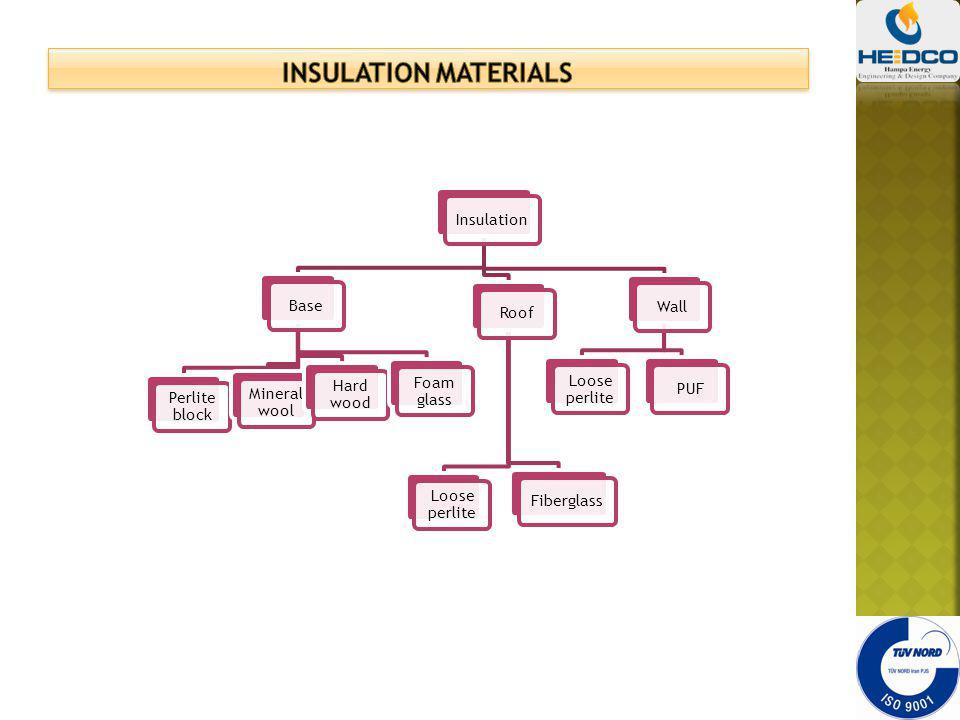 InsulationBase Perlite block Mineral wool Hard wood Foam glass Wall Loose perlite PUFRoofFiberglass Loose perlite
