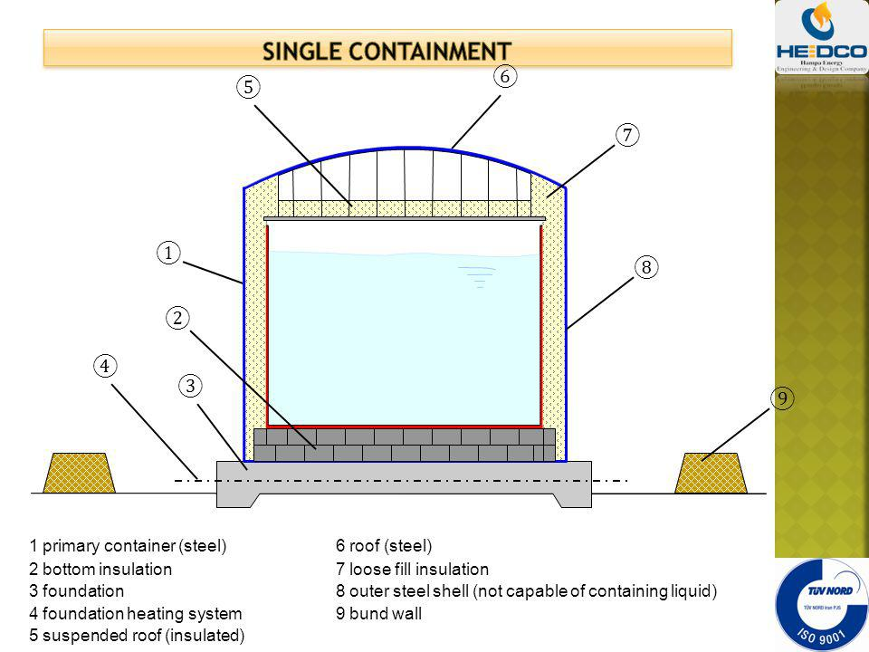 1 primary container (steel) 3 foundation 4 foundation heating system 6 roof (steel) 7 loose fill insulation 8 outer steel shell (not capable of contai