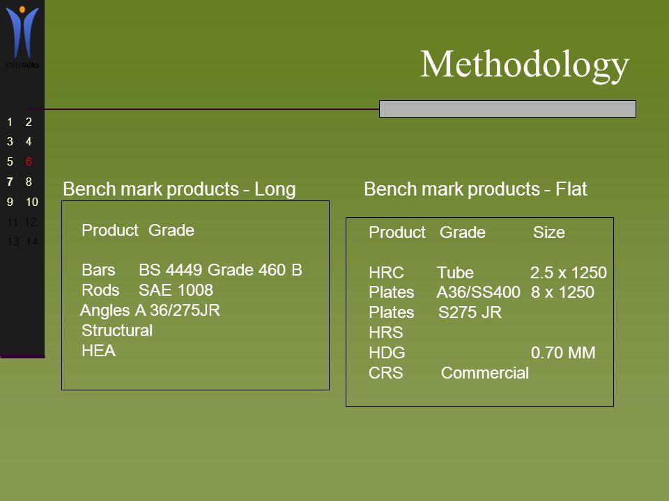Methodology 1 2 3 4 5 6 7 8 9 10 11 12 13 14 How ….