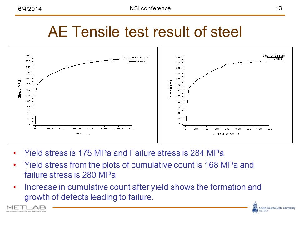 AE Tensile test result of steel 6/4/2014 13NSI conference Yield stress is 175 MPa and Failure stress is 284 MPa Yield stress from the plots of cumulat