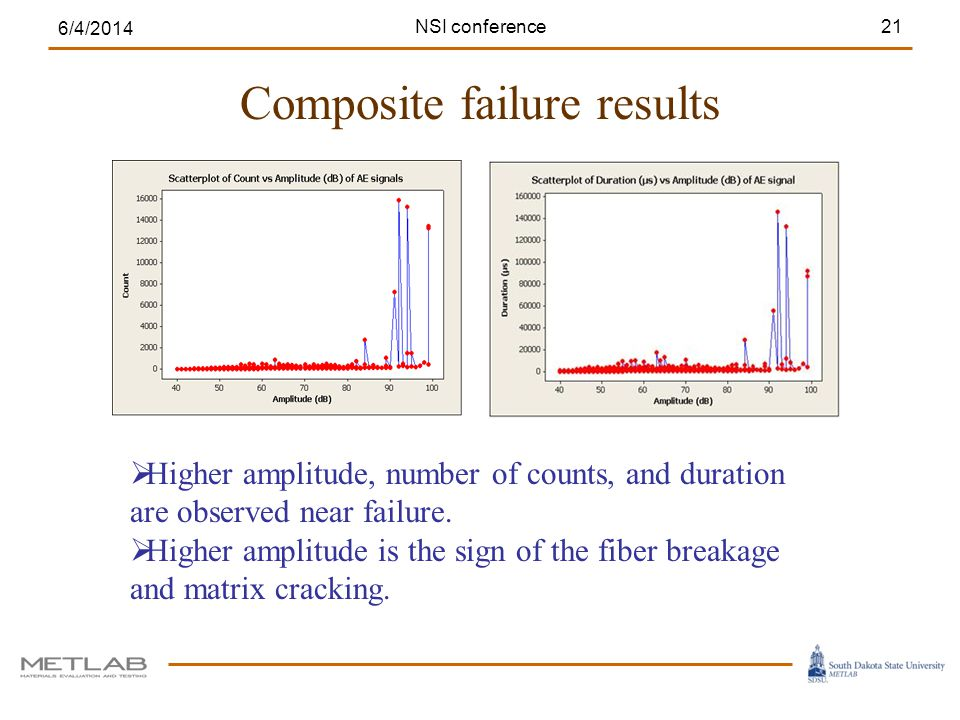 Composite failure results 6/4/2014 21 Higher amplitude, number of counts, and duration are observed near failure.