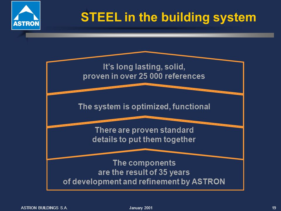 January 2001ASTRON BUILDINGS S.A.19 The components are the result of 35 years of development and refinement by ASTRON There are proven standard details to put them togetherThe system is optimized, functional Its long lasting, solid, proven in over references STEEL in the building system