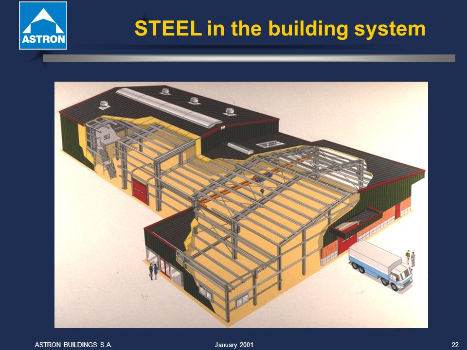 January 2001ASTRON BUILDINGS S.A.22 STEEL in the building system
