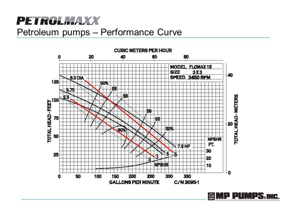 Petroleum pumps – Performance Curve 5 3