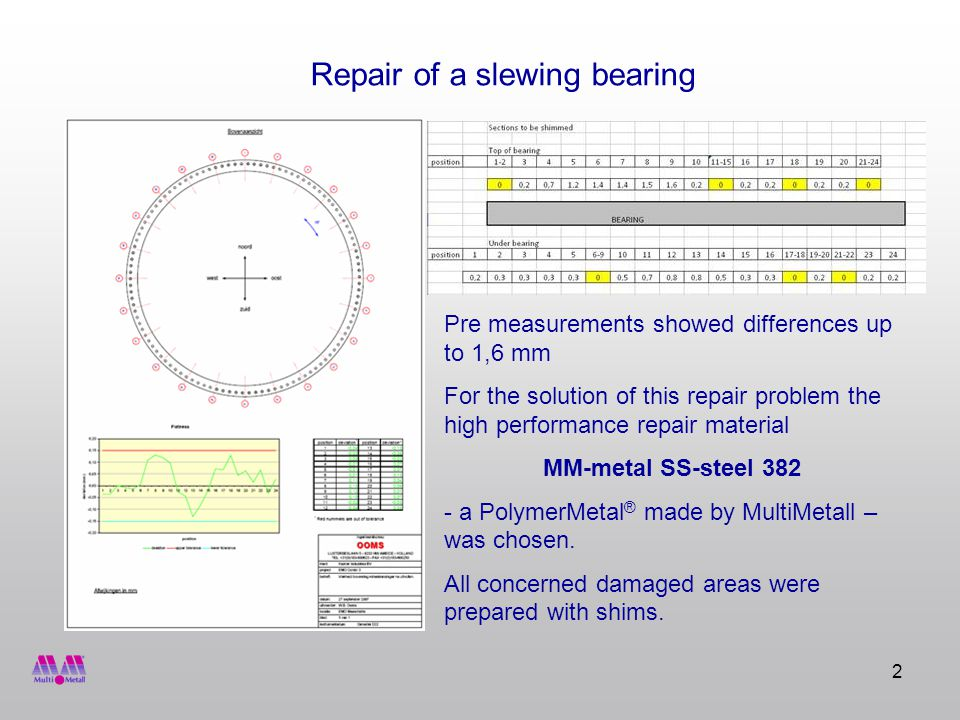 2 Pre measurements showed differences up to 1,6 mm For the solution of this repair problem the high performance repair material MM-metal SS-steel a PolymerMetal ® made by MultiMetall – was chosen.