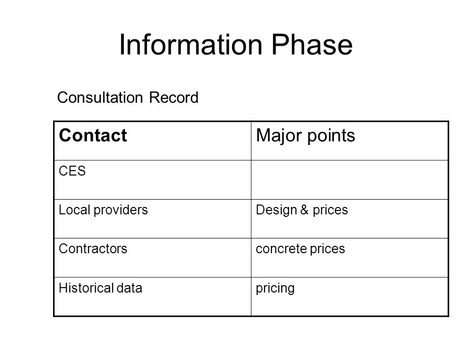 Information Phase Consultation Record ContactMajor points CES Local providersDesign & prices Contractorsconcrete prices Historical datapricing