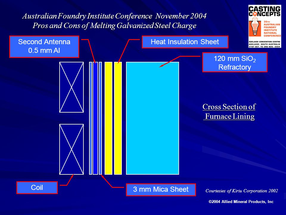Classic Model for Finite Elemental Analysis for 6MT Coreless Furnace Australian Foundry Institute Conference November 2004 Pros and Cons of Melting Galvanized Steel Charge HIGH ALUMINA GROUT 2mm MICA 120 mm SILICA ©2004 Allied Mineral Products, Inc