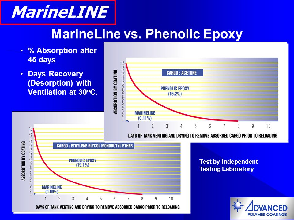 MarineLine vs. Phenolic Epoxy % Absorption after 45 days Days Recovery (Desorption) with Ventilation at 30 o C. Test by Independent Testing Laboratory