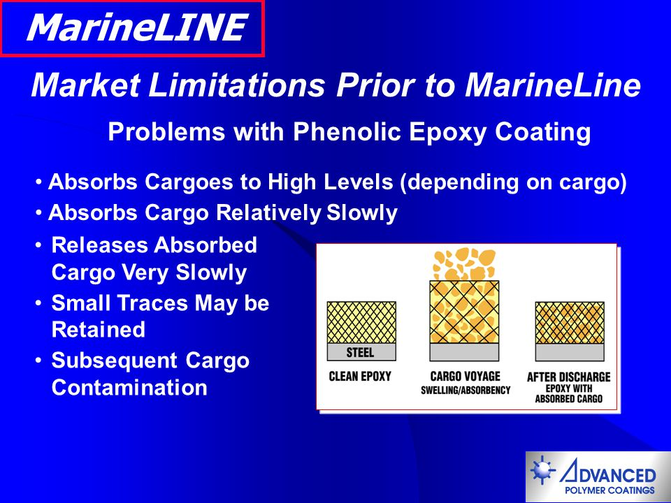 Market Limitations Prior to MarineLine Problems with Phenolic Epoxy Coating Absorbs Cargoes to High Levels (depending on cargo) Absorbs Cargo Relative
