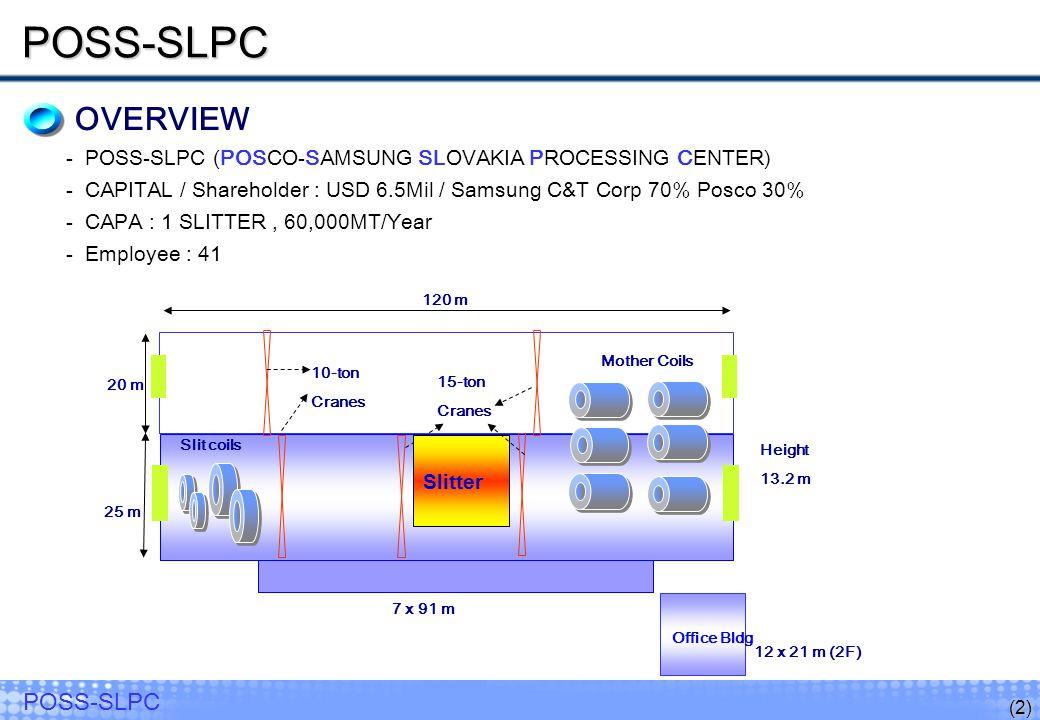 (2) POSS-SLPC OVERVIEW -POSS-SLPC (POSCO-SAMSUNG SLOVAKIA PROCESSING CENTER) -CAPITAL / Shareholder : USD 6.5Mil / Samsung C&T Corp 70% Posco 30% -CAPA : 1 SLITTER, 60,000MT/Year -Employee : 41 POSS-SLPC POSS-SLPC Slitter 12 x 21 m (2F) 7 x 91 m Height 13.2 m Mother Coils 15-ton Cranes Office Bldg 120 m Slit coils 10-ton Cranes 20 m 25 m