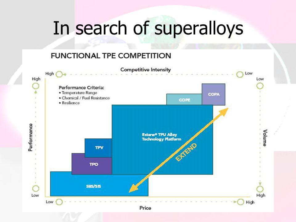 In search of superalloys