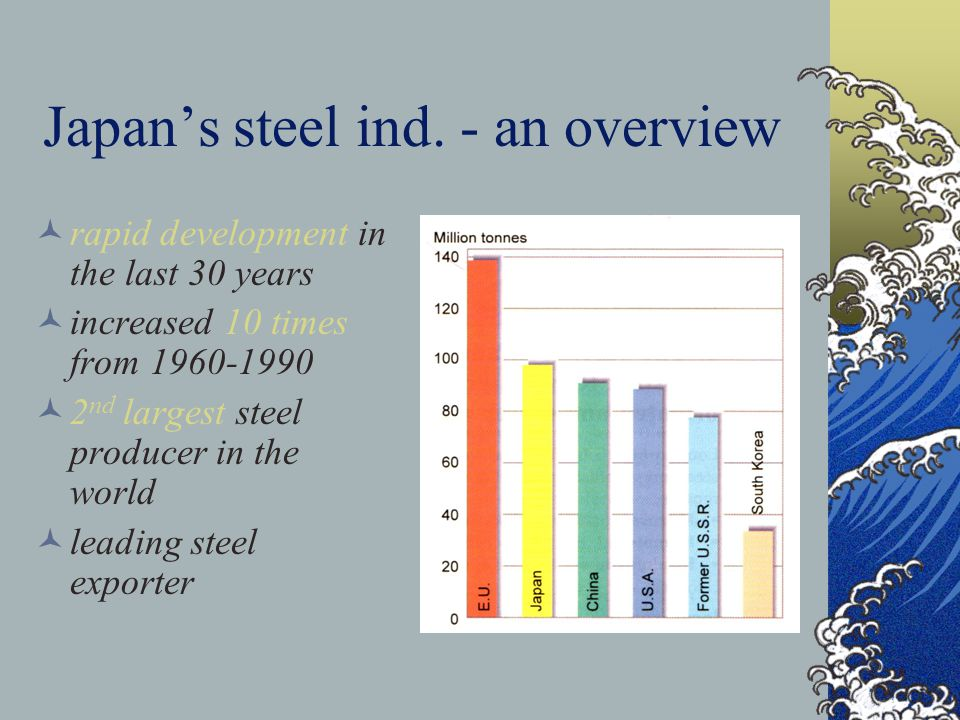 Industrial inertia Case Study: Japans Iron and Steel Industry