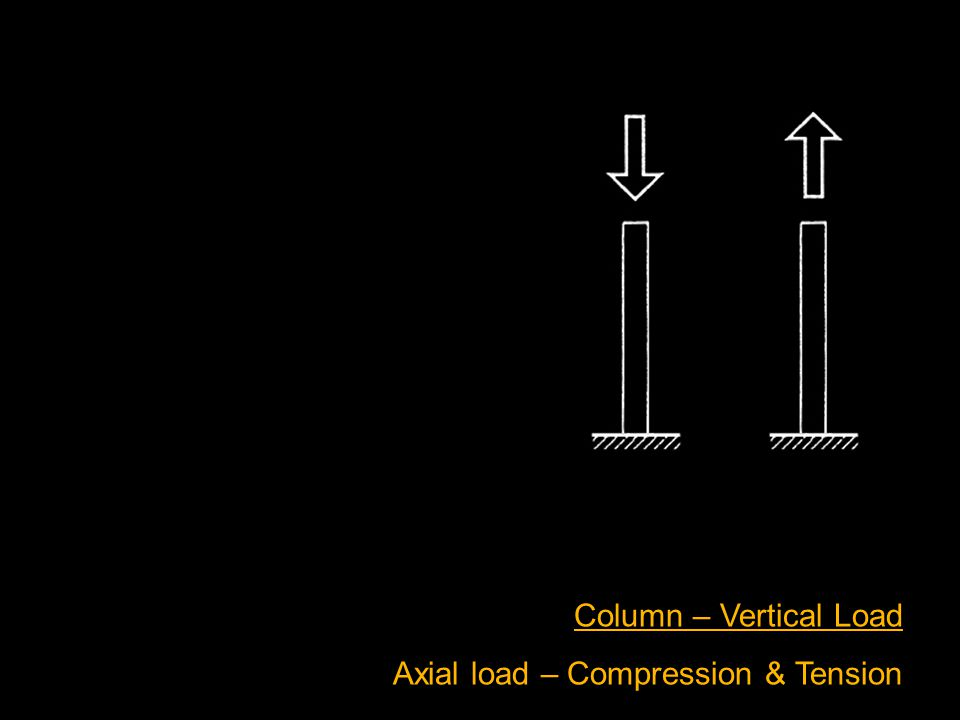 Column – Vertical Load Axial load – Compression & Tension