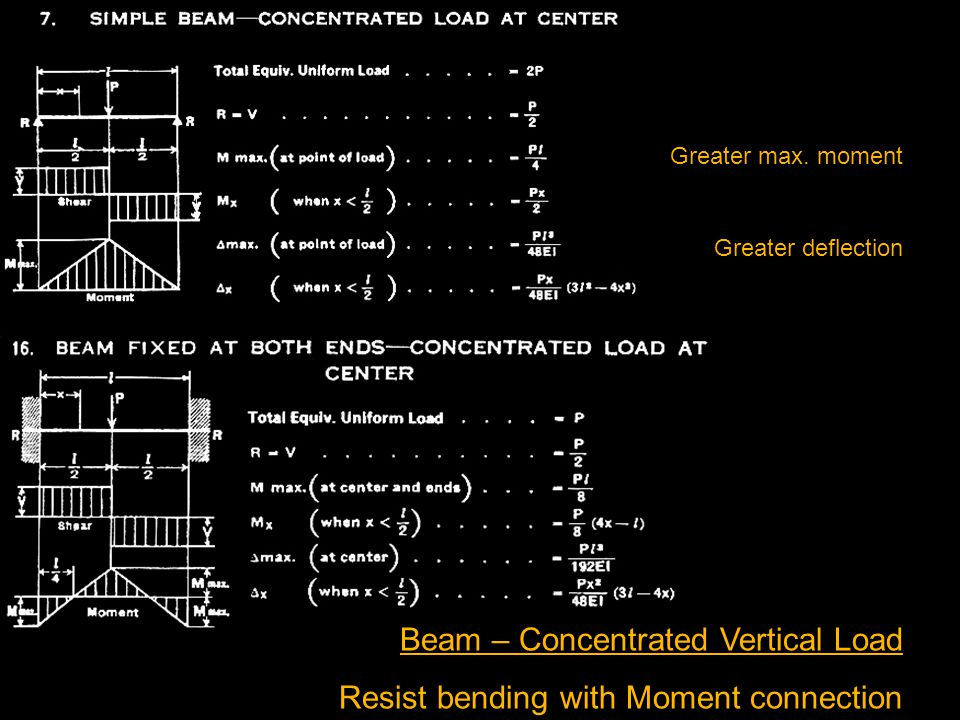 Beam – Concentrated Vertical Load Resist bending with Moment connection Greater deflection Greater max.