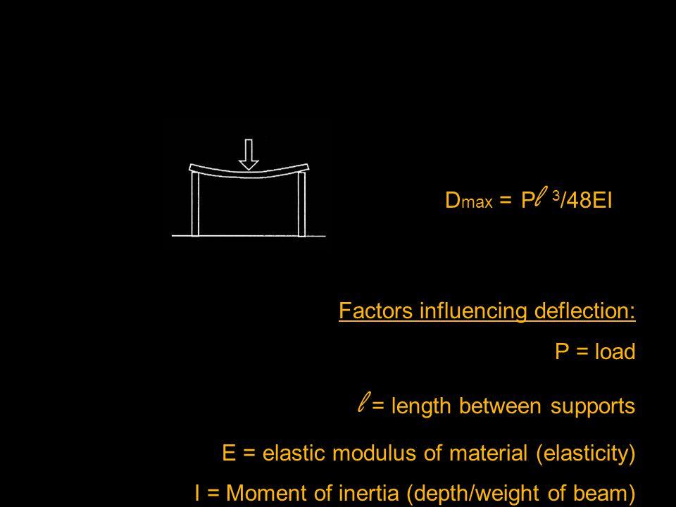 Factors influencing deflection: P = load l = length between supports E = elastic modulus of material (elasticity) I = Moment of inertia (depth/weight of beam) D max = P l 3 /48EI