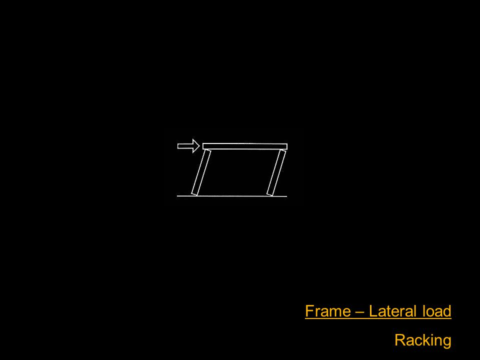 Frame – Lateral load Racking