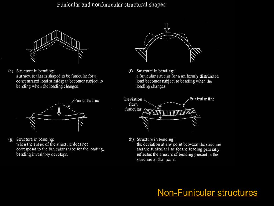 Non-Funicular structures