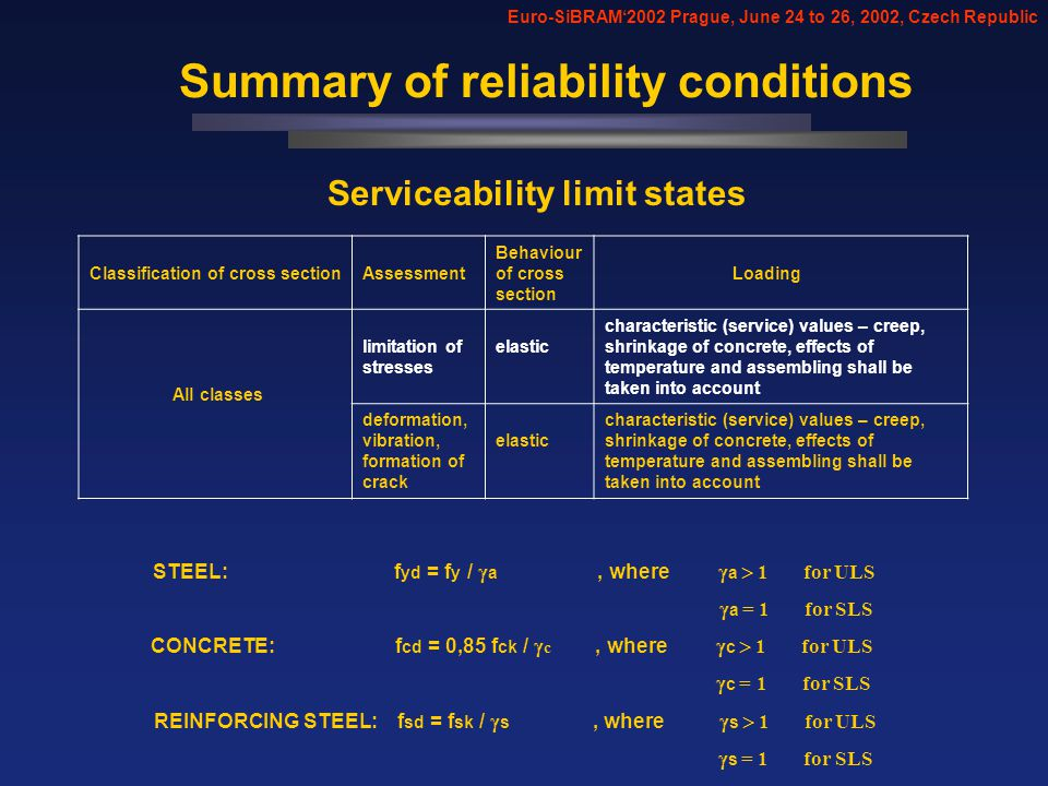 Summary of reliability conditions Euro-SiBRAM2002 Prague, June 24 to 26, 2002, Czech Republic Classification of cross sectionAssessment Behaviour of cross section Loading All classes limitation of stresses elastic characteristic (service) values – creep, shrinkage of concrete, effects of temperature and assembling shall be taken into account deformation, vibration, formation of crack elastic characteristic (service) values – creep, shrinkage of concrete, effects of temperature and assembling shall be taken into account Serviceability limit states STEEL: f yd = f y / a, where a 1 for ULS a = 1 for SLS CONCRETE: f cd = 0,85 f ck / c, where c 1 for ULS c = 1 for SLS REINFORCING STEEL: f sd = f sk / s, where s 1 for ULS s = 1 for SLS