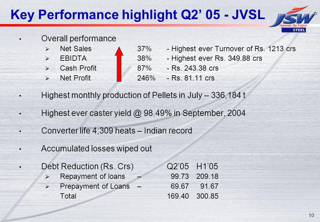 10 Key Performance highlight Q2 05 - JVSL Overall performance Net Sales37%- Highest ever Turnover of Rs.