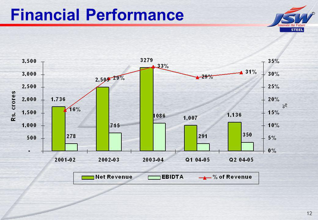12 Financial Performance