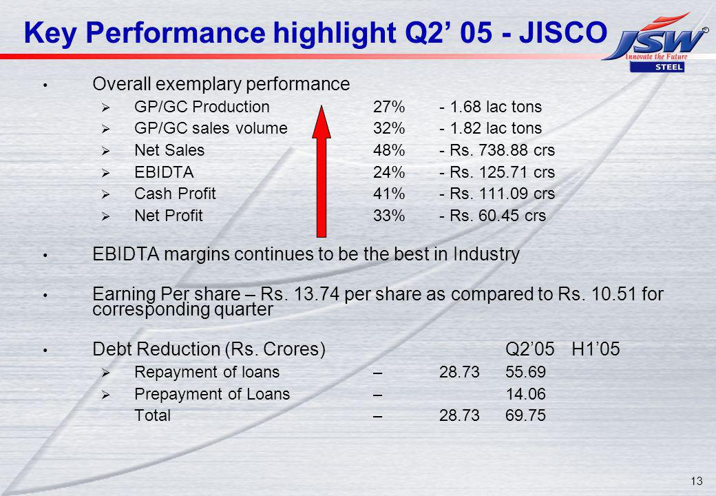 13 Key Performance highlight Q JISCO Overall exemplary performance GP/GC Production27% lac tons GP/GC sales volume32% lac tons Net Sales48%- Rs.