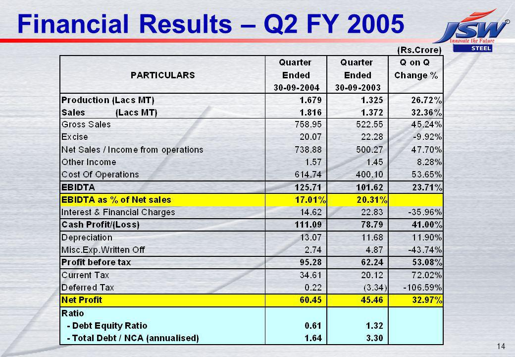 14 Financial Results – Q2 FY 2005