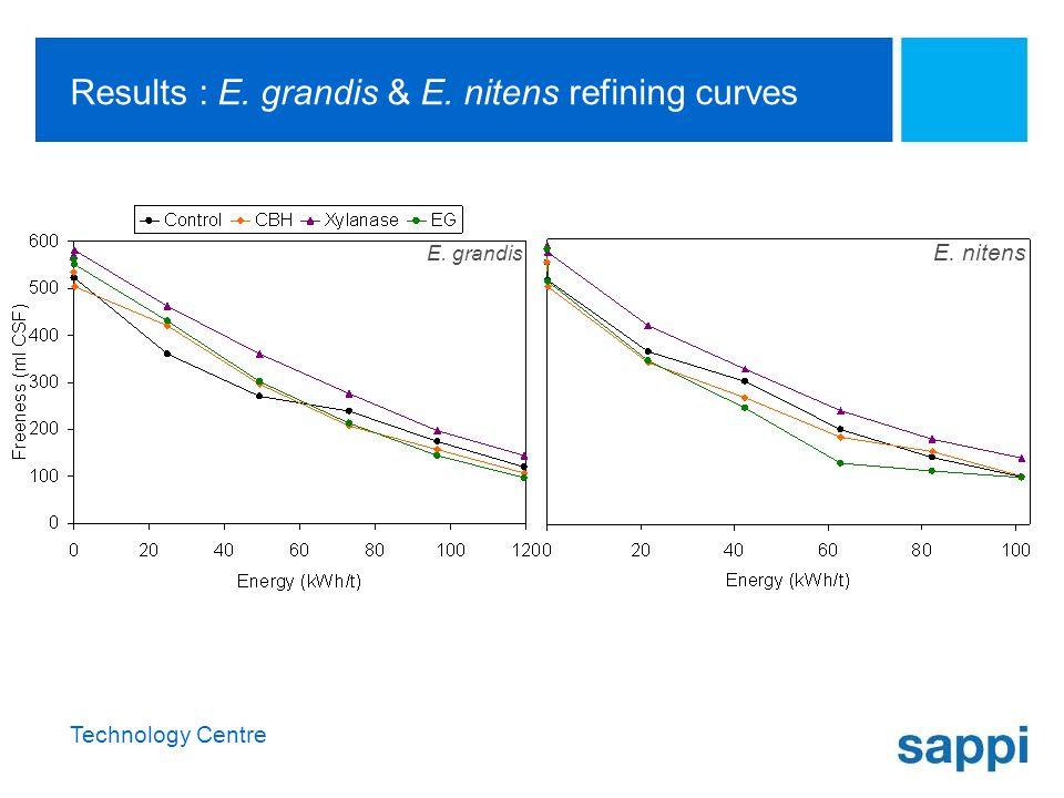 Technology Centre Results : E. grandis & E. nitens refining curves E. grandis E. nitens