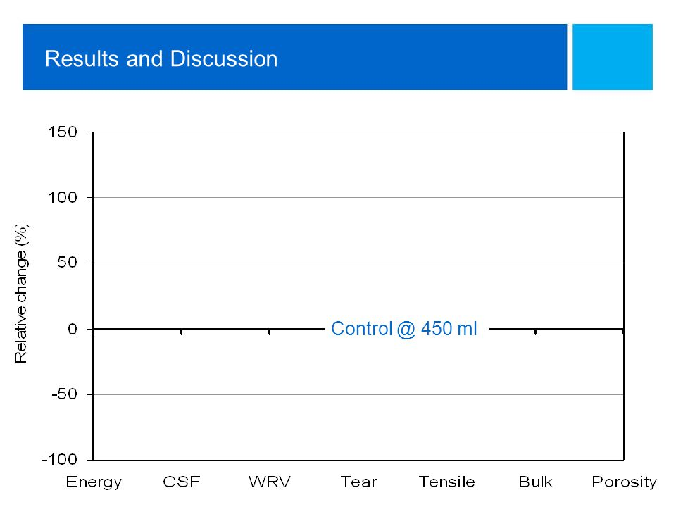 Technology Centre Results and Discussion Control @ 450 ml