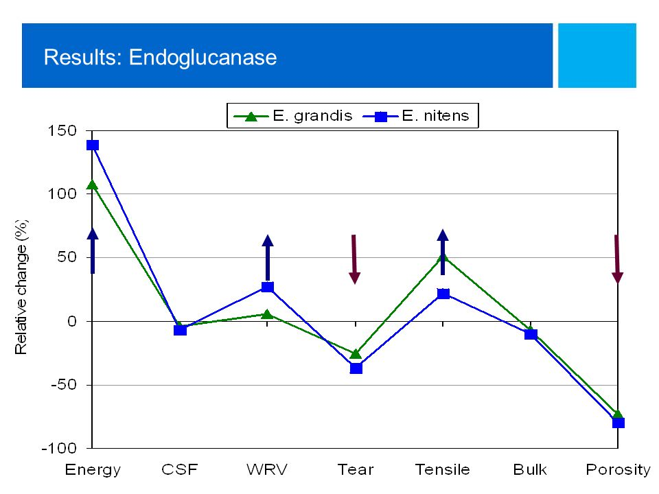 Technology Centre Results: Endoglucanase